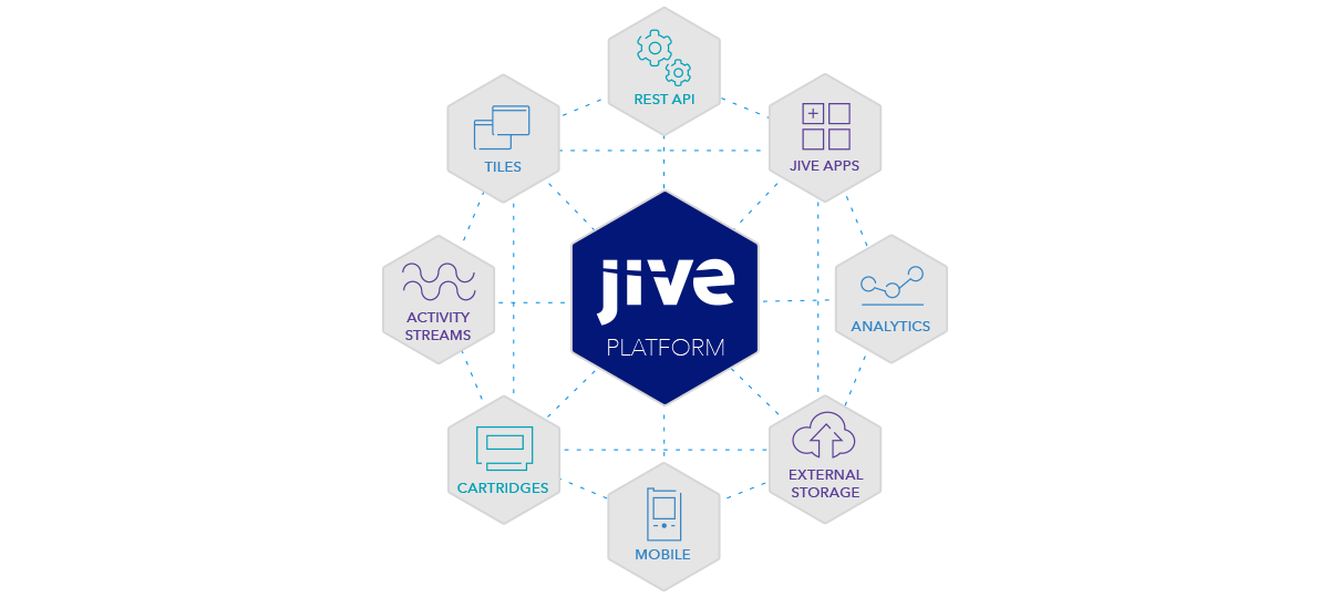 Rest API, Jive Apps, Analytics, External Storage, Mobile, Cartridges, Activity Streams and Tiles