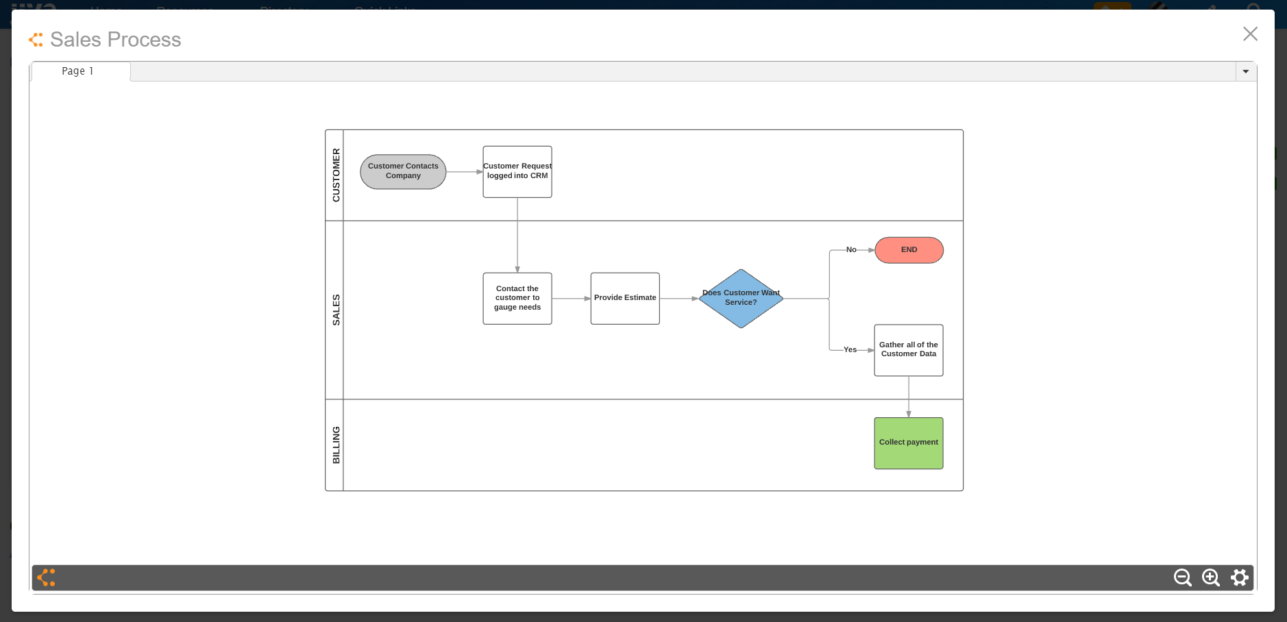 Lucidchart Html 5 Diagramming Integration For Jive Collaboration Also Learning And Memory Diagram On Network With Intranet Community Pricing Please Contact Supportlucidchartcom